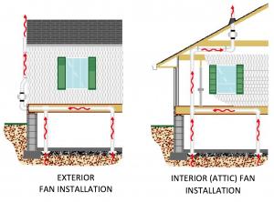 exterior fan installation